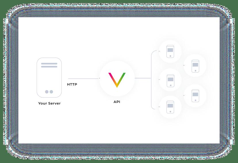 INTERNATIONAL SMS VIA API