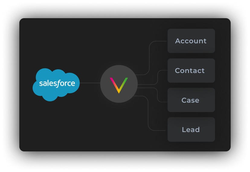 The Voodoo SMS Extension for SalesForce